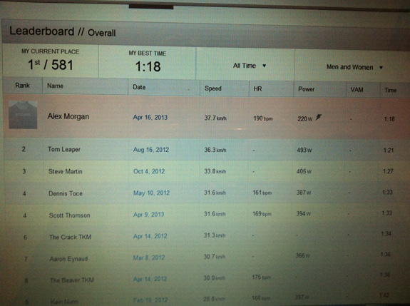 """""""Strava segments – the best way to keep entertained and focused when training solo. Although I'm pretty sure I pushed out a few more watts than that..."""""""