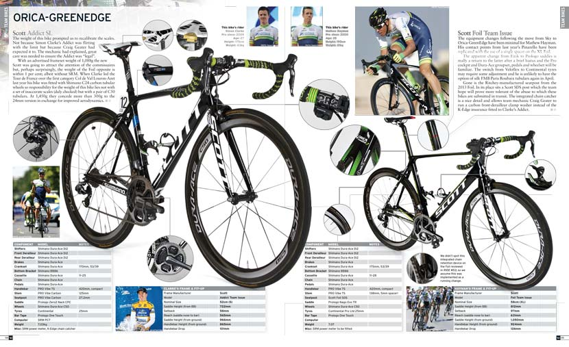Part of the 'Bikes of the pro peloton' feature in RIDE #63 (on sale now). Orica-GreenEdge's Scott bikes.