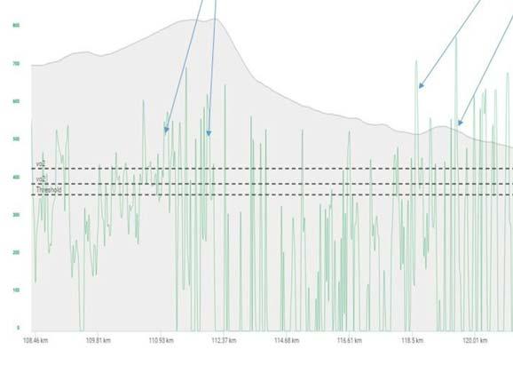 TDU Stage 3 Rider Analysis: climbing the Corkscrew