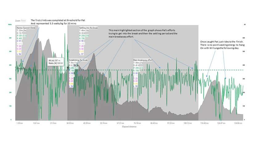Pat-Shaw-Ride-Graph_01a