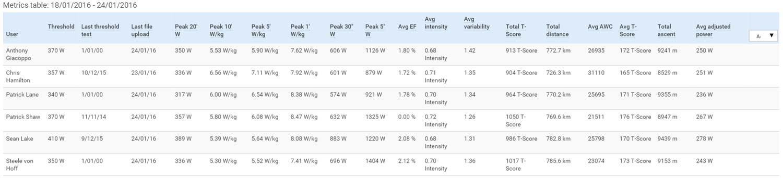 1-TDU-weeks-Metric-Table-totals