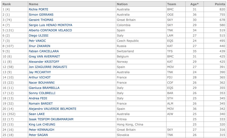 WorldTour-Rankings